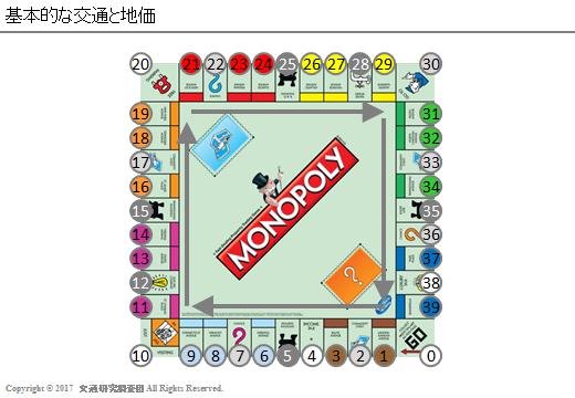20170123_monopoly_基本的な交通と地価