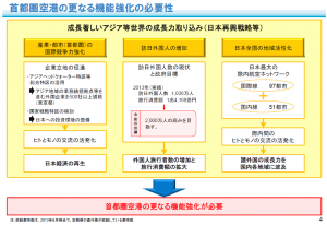 20170208_Newの検証_羽田_機能強化の必要性