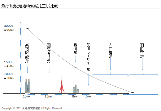 20170208_Newの検証_羽田_高度と高さ