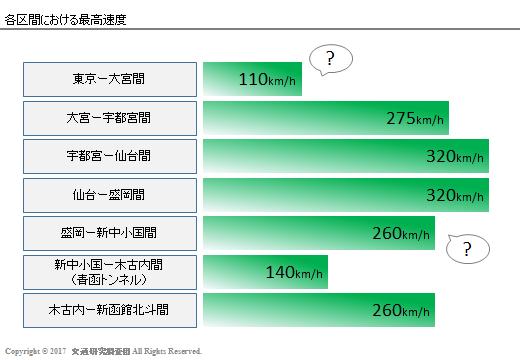 20170303_Newsの検証(北海道新幹線)_区間最高速
