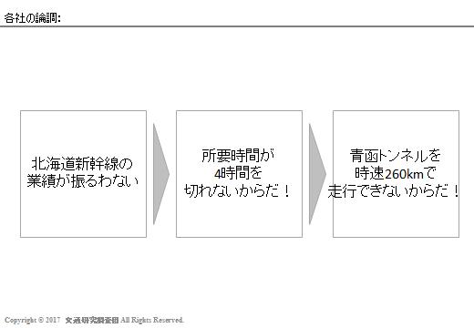 20170303_Newsの検証(北海道新幹線)_各社の論調