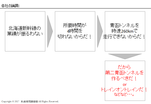 20170303_Newsの検証(北海道新幹線)_各社の論調2