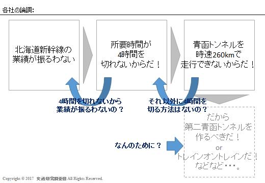 20170303_Newsの検証(北海道新幹線)_各社の論調3