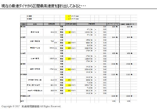 20170303_Newsの検証(北海道新幹線)_現ダイヤ