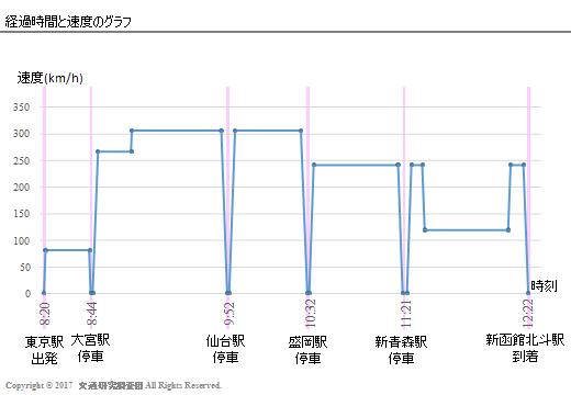 20170303_Newsの検証(北海道新幹線)_現ダイヤ_グラフ