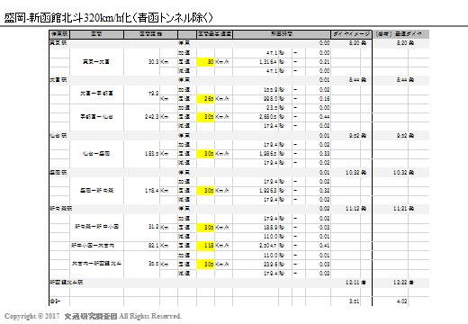 20170303_Newsの検証(北海道新幹線)_盛岡320