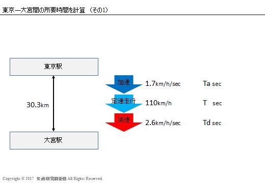 20170303_Newsの検証(北海道新幹線)_計算1