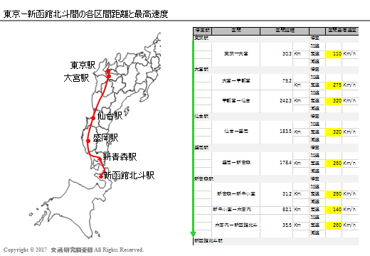 20170303_Newsの検証(北海道新幹線)_距離と最高速