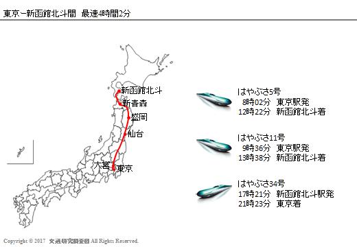 20170303_Newsの検証(北海道新幹線)_4時間を切る3編成